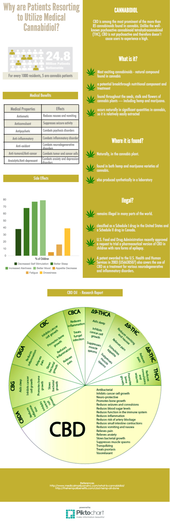 cbd infographic why patients are leaving big pharma